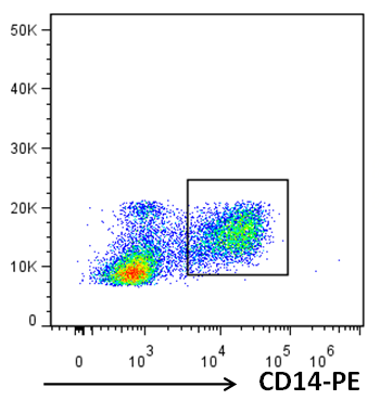 Mouse Anti-Human CD14,PE Conjugated mAb